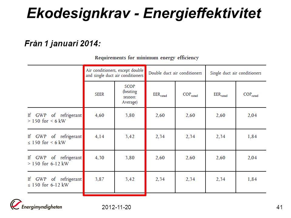 2012-11-2041 Från 1 januari 2014: Ekodesignkrav - Energieffektivitet