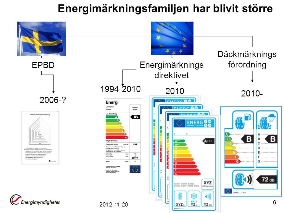 2012-11-20 6 1994-2010 2006-? 2010- Energimärkningsfamiljen har blivit större EPBD Däckmärknings förordning Energimärknings direktivet