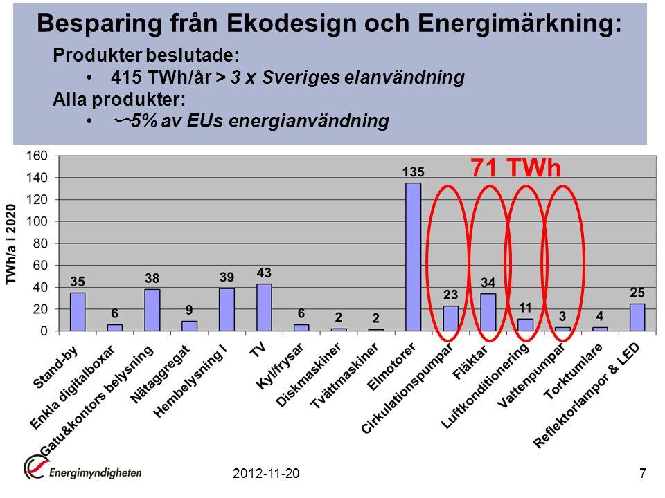 Cirkulationspumpar - länkar Europump guideline on the application of 641/2009 and 622/2012 http://europump.net/publications/guides-and Presentation från Europump www.europump.net/uploads/20111208_EuP_Lot_11_circulators_- _general_explanations_EEI_-_modified_versionV3_1__for_website.pdf Full text of the Regulation http://www.energimyndigheten.se/Global/F%c3%b6retag/Ekodesign/Ekodesign/ Pumpar/ekodesign%20f%c3%b6r%20cirkulationspumpar.pdf 2012-11-2018