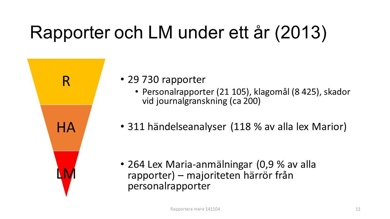 Rapporter och LM under ett år (2013) R HA LM 29 730 rapporter Personalrapporter (21 105), klagomål (8 425), skador vid journalgranskning (ca 200) 311