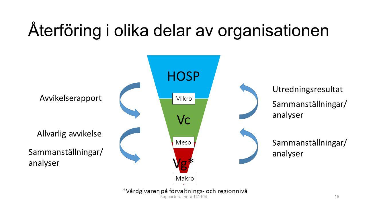 Återföring i olika delar av organisationen HOSP Vc Vg* Avvikelserapport Allvarlig avvikelse Sammanställningar/ analyser Sammanställningar/ analyser Sa