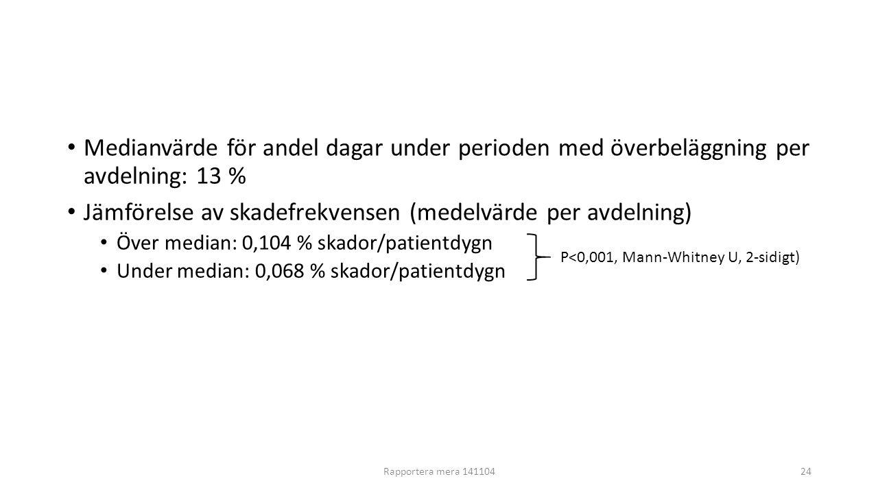 Medianvärde för andel dagar under perioden med överbeläggning per avdelning: 13 % Jämförelse av skadefrekvensen (medelvärde per avdelning) Över median