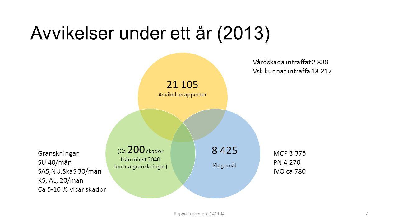 Avvikelser under ett år (2013) 21 105 Avvikelserapporter 8 425 Klagomål (Ca 200 skador från minst 2040 Journalgranskningar) MCP 3 375 PN 4 270 IVO ca