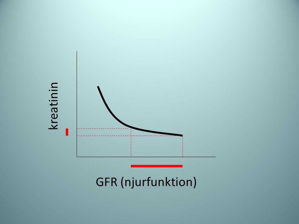 GFR (njurfunktion) kreatinin