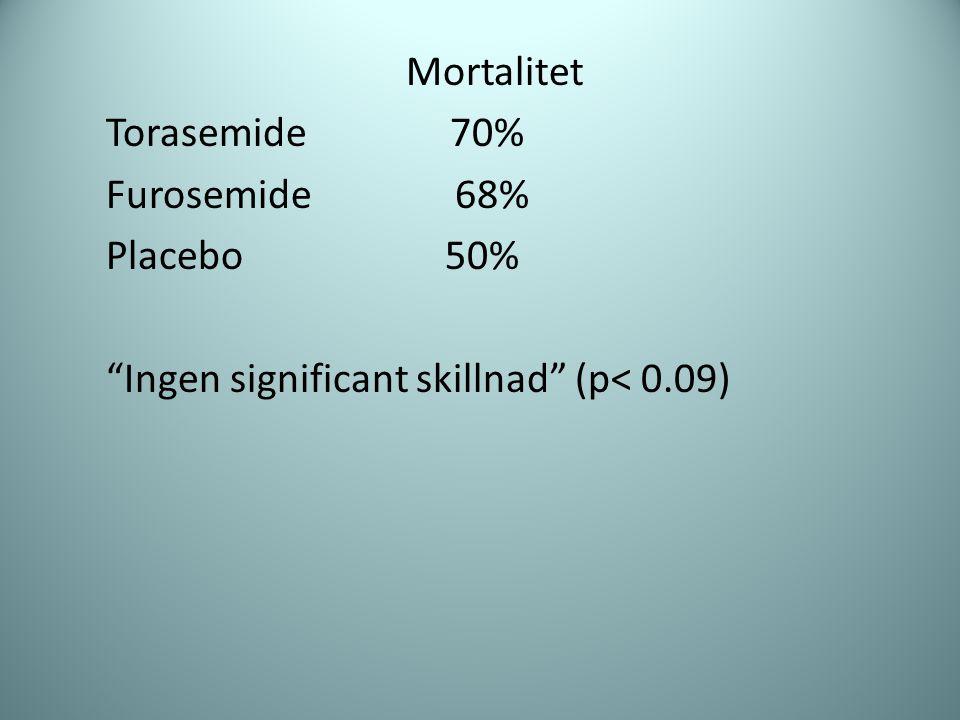 "Mortalitet Torasemide 70% Furosemide 68% Placebo 50% ""Ingen significant skillnad"" (p< 0.09)"