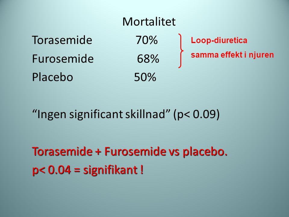 "Mortalitet Torasemide 70% Furosemide 68% Placebo 50% ""Ingen significant skillnad"" (p< 0.09) Torasemide + Furosemide vs placebo. p< 0.04 = signifikant"