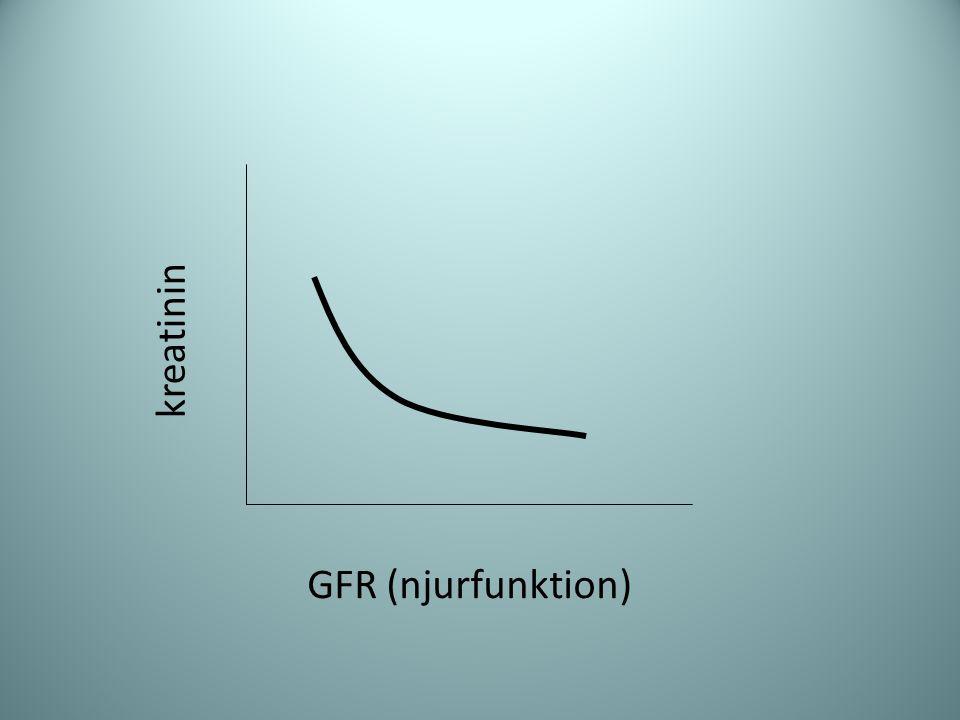 GFR (njurfunktion) kreatinin