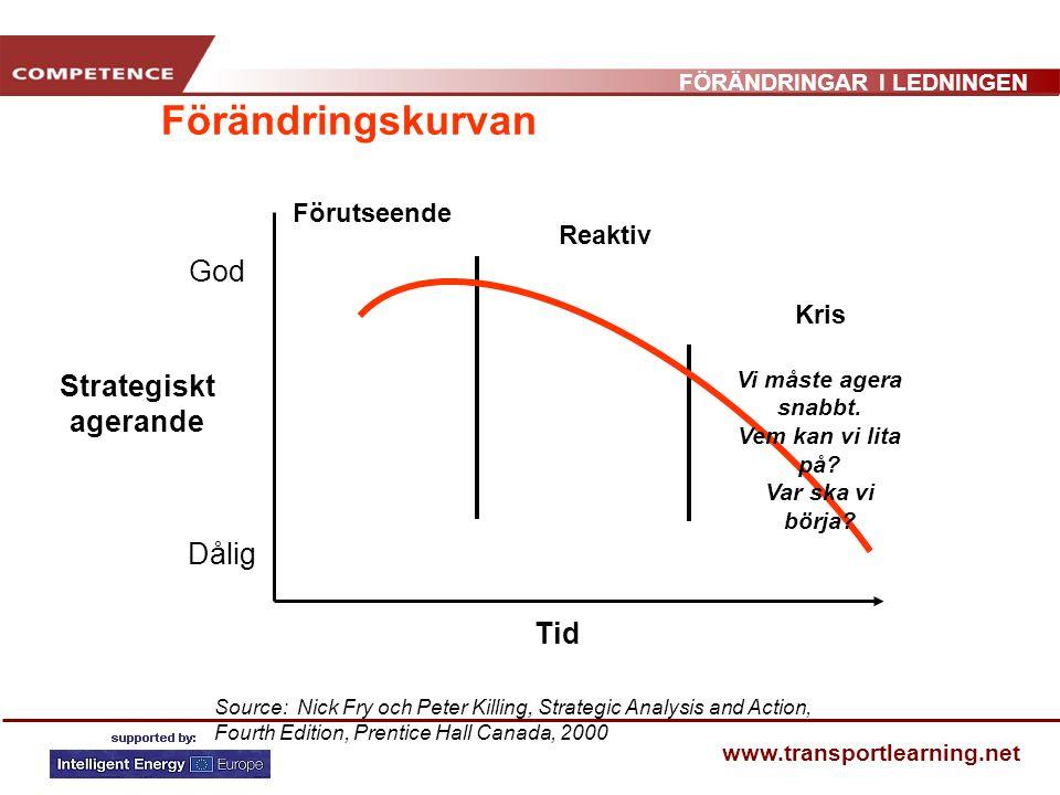 FÖRÄNDRINGAR I LEDNINGEN www.transportlearning.net Förändringskurvan God Dålig Strategiskt agerande Tid Source: Nick Fry och Peter Killing, Strategic