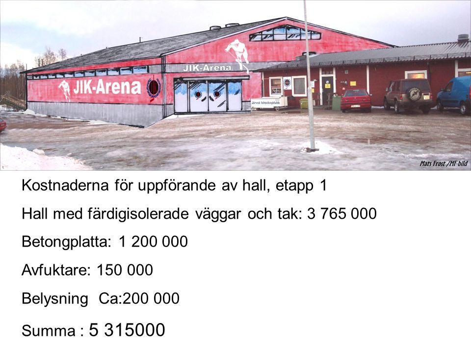 Kostnaderna för uppförande av hall, etapp 1 Hall med färdigisolerade väggar och tak: 3 765 000 Betongplatta: 1 200 000 Avfuktare: 150 000 Belysning Ca:200 000 Summa : 5 315000