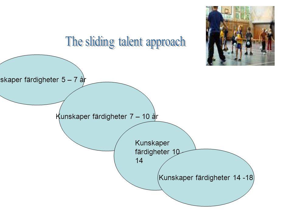 Kunskaper färdigheter 5 – 7 år Kunskaper färdigheter 7 – 10 år Kunskaper färdigheter 10 - 14 Kunskaper färdigheter 14 -18