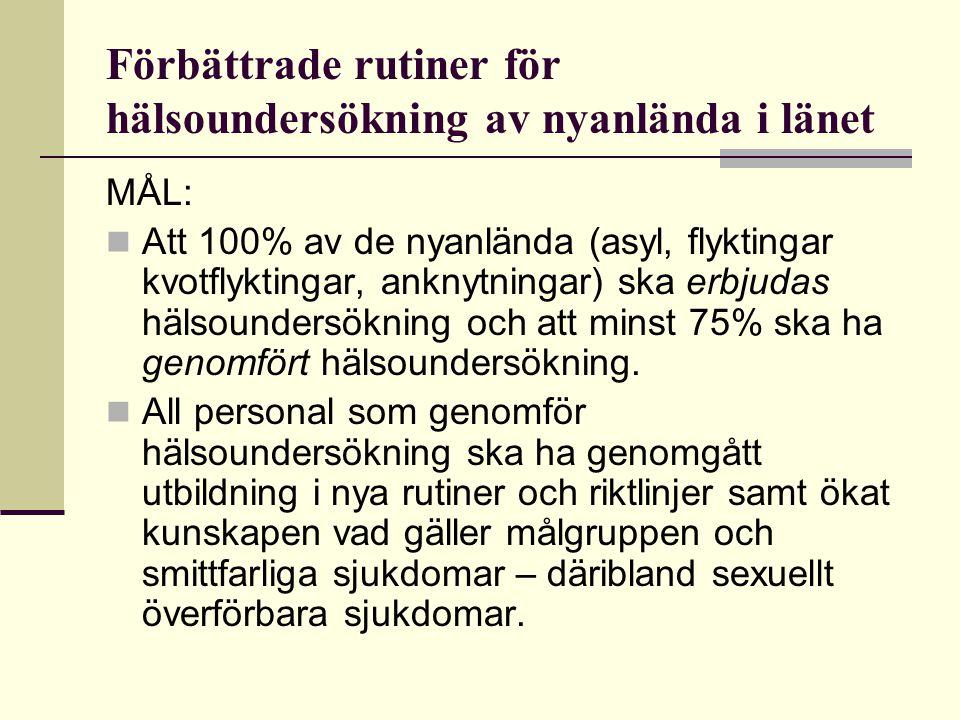 Förbättrade rutiner för hälsoundersökning av nyanlända i länet MÅL: Att 100% av de nyanlända (asyl, flyktingar kvotflyktingar, anknytningar) ska erbju