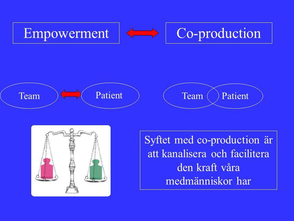EmpowermentCo-production Team Patient TeamPatient Syftet med co-production är att kanalisera och facilitera den kraft våra medmänniskor har