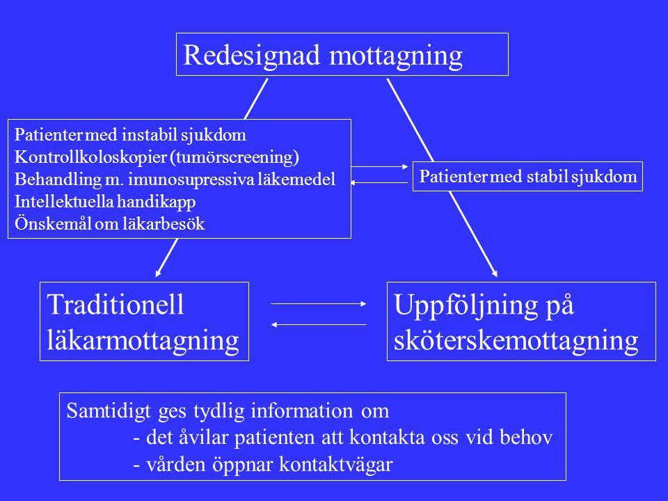 Redesignad mottagning Traditionell läkarmottagning Uppföljning på sköterskemottagning Patienter med stabil sjukdom Patienter med instabil sjukdom Kontrollkoloskopier (tumörscreening) Behandling m.