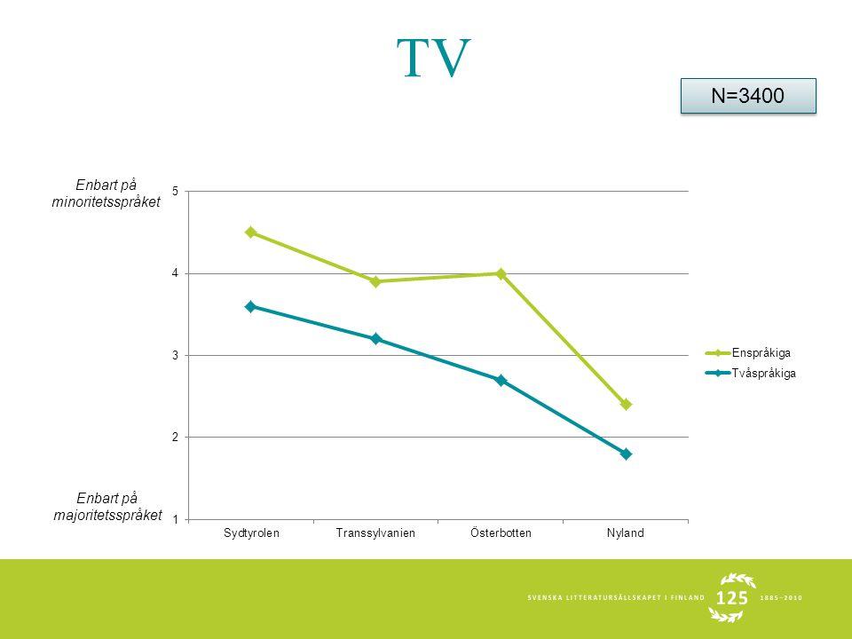 TV Enbart på majoritetsspråket Enbart på minoritetsspråket N=3400