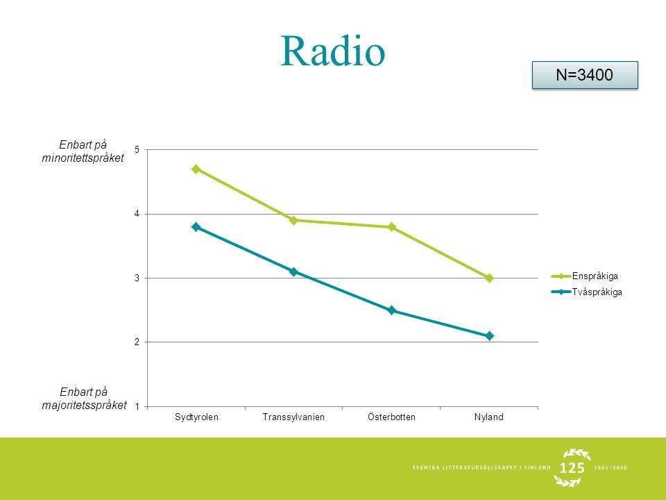 Radio Enbart på minoritettspråket Enbart på majoritetsspråket N=3400