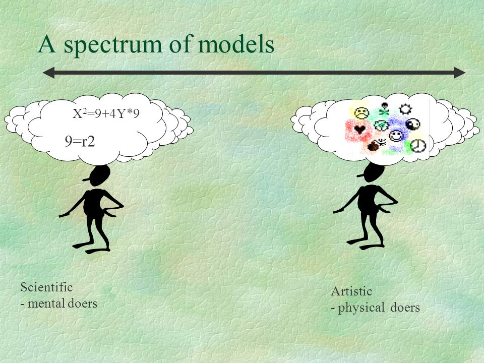 A spectrum of models Scientific - mental doers Artistic - physical doers X 2 =9+4Y*9 9=r2