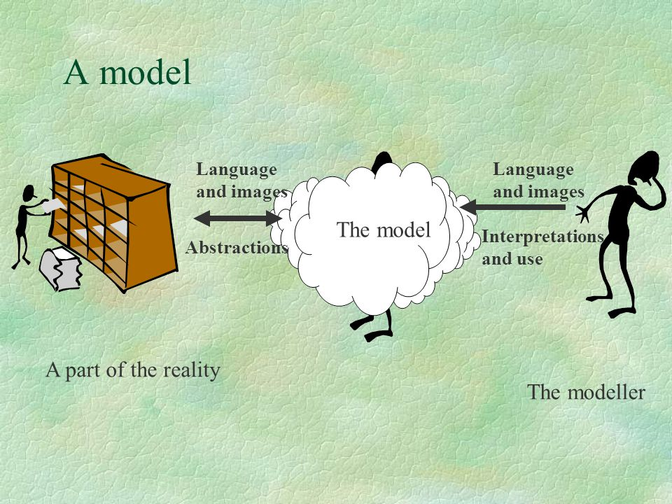 A model The model A part of the reality The modeller Language and images Language and images Interpretations and use Abstractions