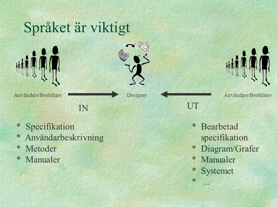 Språket är viktigt Användare/Beställare Designer IN UT * Specifikation * Användarbeskrivning * Metoder * Manualer * Bearbetad specifikation * Diagram/
