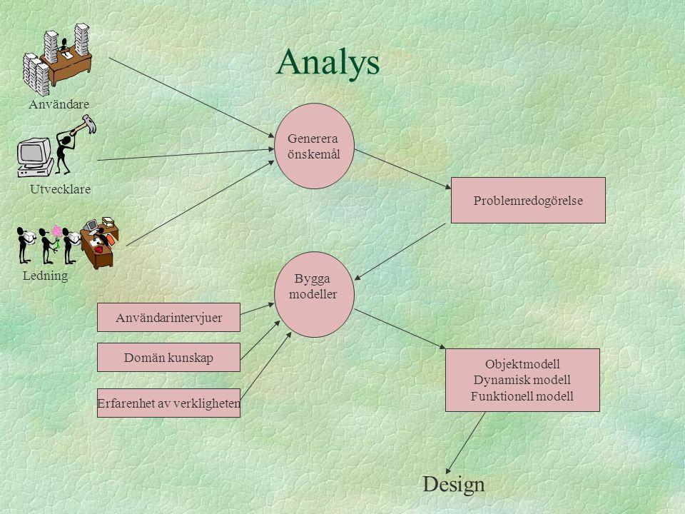 Analys Användare Utvecklare Ledning Generera önskemål Problemredogörelse Bygga modeller Användarintervjuer Domän kunskap Erfarenhet av verkligheten Ob