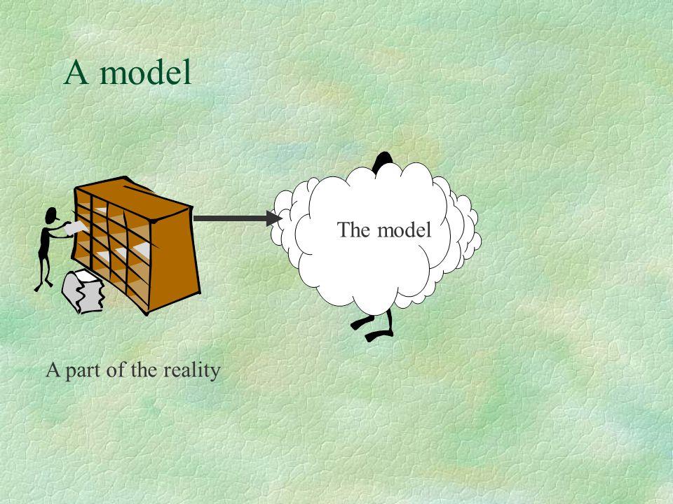 OMT Problem- framställan Analys Formell modell System Design Objekct Design...