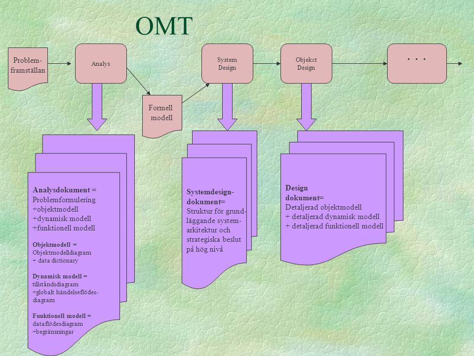 OMT Problem- framställan Analys Formell modell System Design Objekct Design... Analysdokument = Problemformulering +objektmodell +dynamisk modell +fun