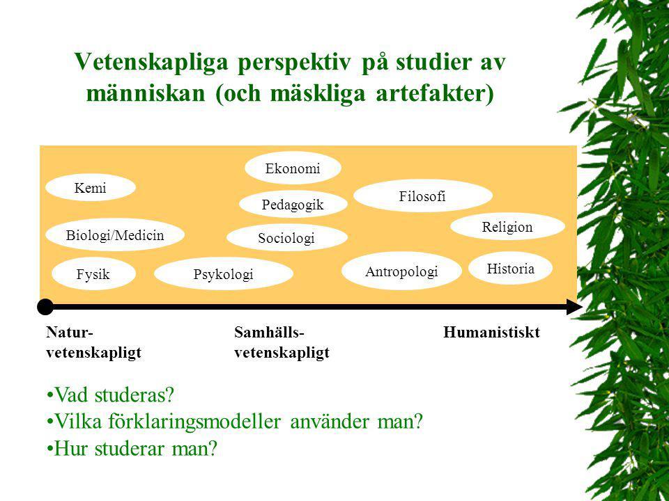 Vetenskapliga perspektiv på studier av människan (och mäskliga artefakter) Natur- Samhälls- Humanistiskt vetenskapligt Fysik Biologi/Medicin Psykologi