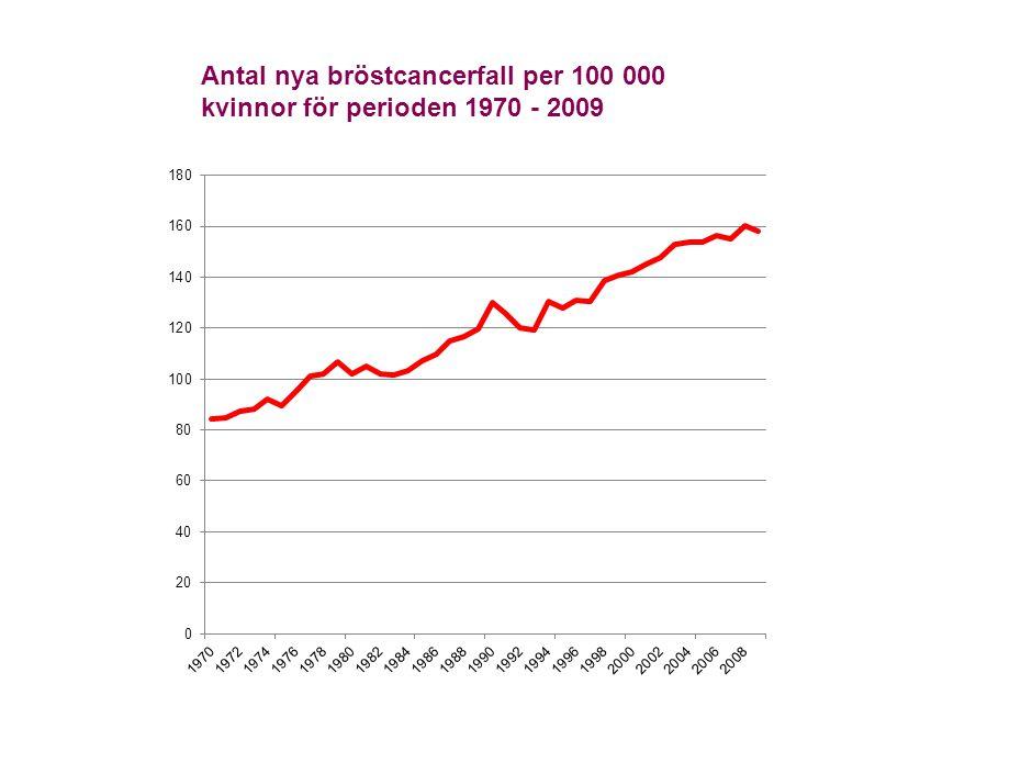 Antal nya bröstcancerfall per 100 000 kvinnor för perioden 1970 - 2009