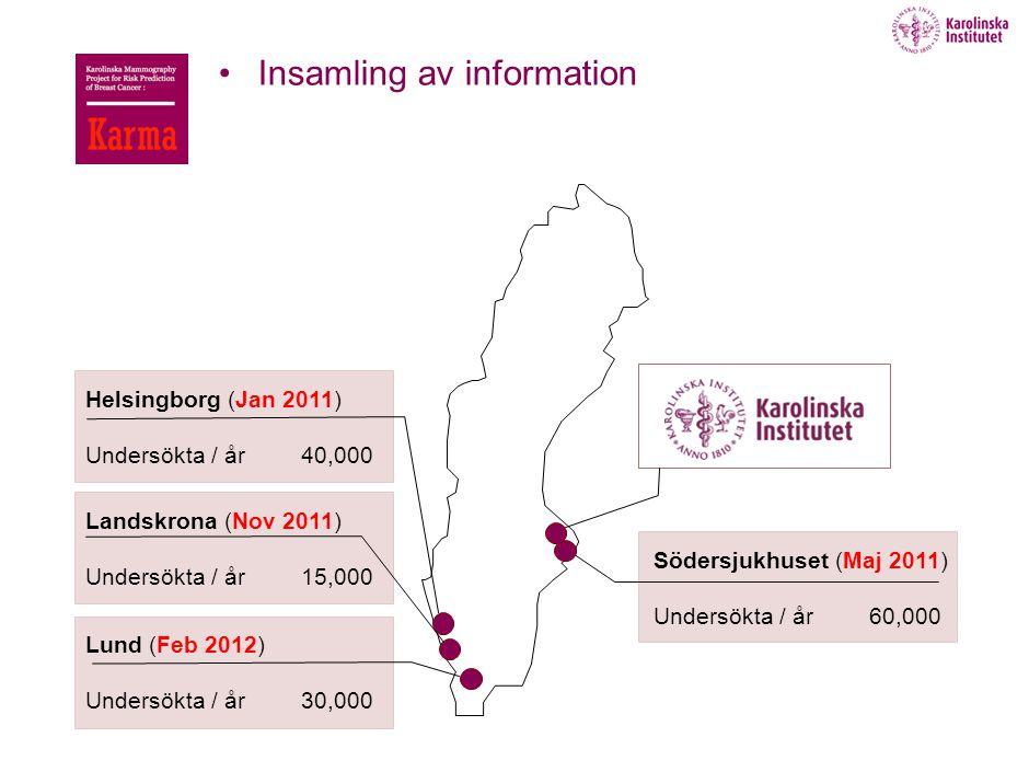 5 Helsingborg (Jan 2011) Undersökta / år Södersjukhuset (Maj 2011) Undersökta / år60,000 40,000 Lund (Feb 2012) Undersökta / år30,000 Landskrona (Nov