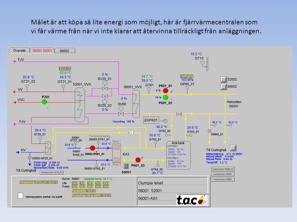 Målet är att köpa så lite energi som möjligt, här är fjärrvärmecentralen som vi får värme från när vi inte klarar att återvinna tillräckligt från anlä
