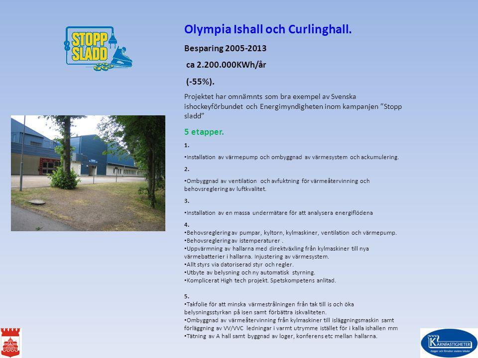 Olympia Ishall och Curlinghall. Besparing 2005-2013 ca 2.200.000KWh/år (-55%). Projektet har omnämnts som bra exempel av Svenska ishockeyförbundet och