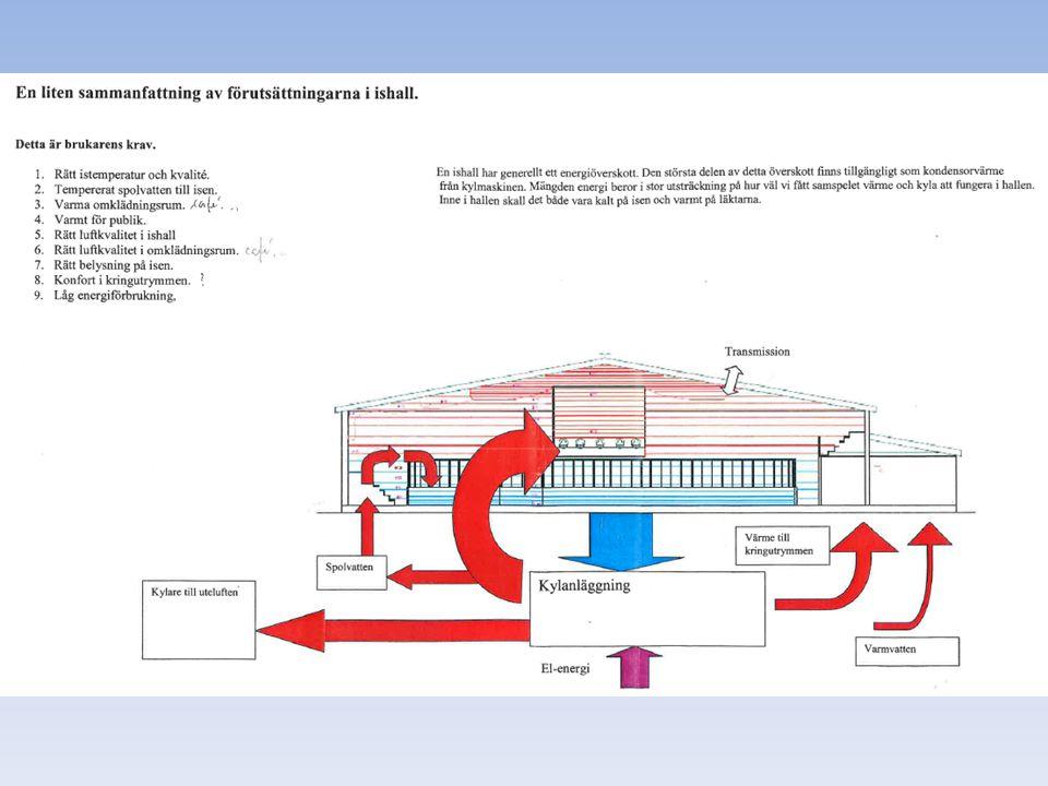 Även curling hallen får sin värme/kyla från ishallens utrustning.