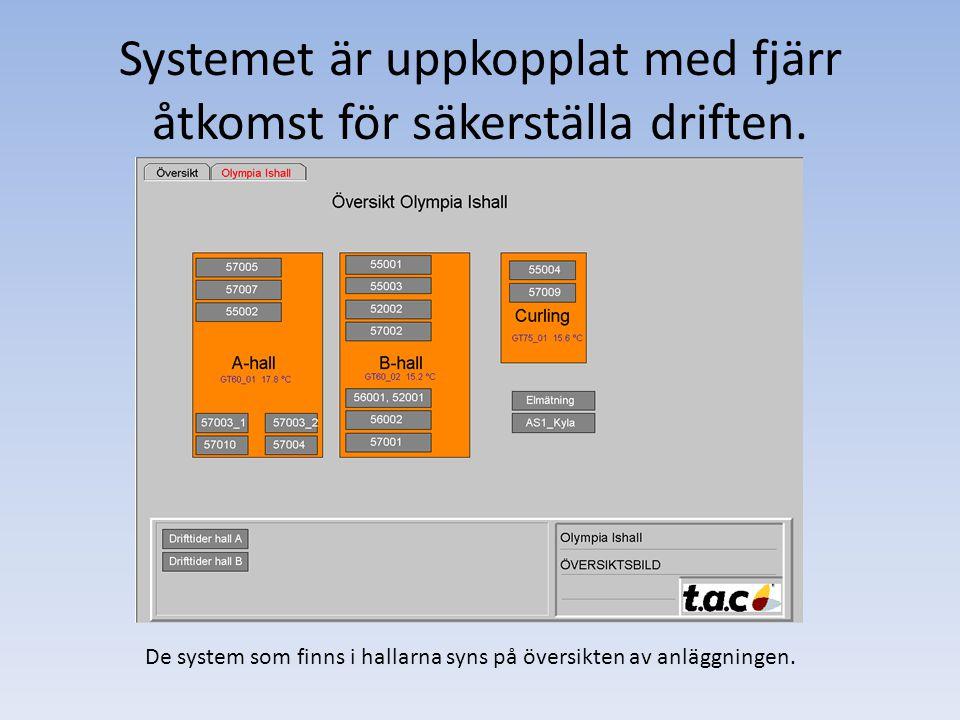 Systemet är uppkopplat med fjärr åtkomst för säkerställa driften. De system som finns i hallarna syns på översikten av anläggningen.