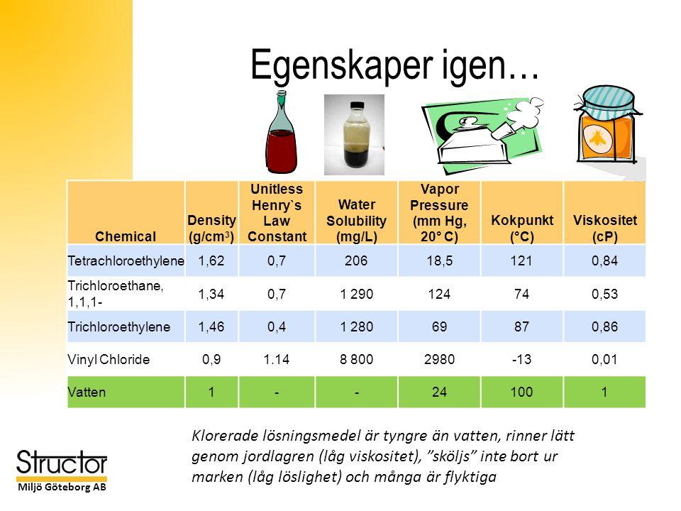 Miljö Göteborg AB Egenskaper igen… Chemical Density (g/cm 3 ) Unitless Henry`s Law Constant Water Solubility (mg/L) Vapor Pressure (mm Hg, 20° C) Kokpunkt (°C) Viskositet (cP) Tetrachloroethylene1,620,720618,51210,84 Trichloroethane, 1,1,1- 1,340,71 290124740,53 Trichloroethylene1,460,41 28069870,86 Vinyl Chloride0,91.148 8002980-130,01 Vatten1--241001 Klorerade lösningsmedel är tyngre än vatten, rinner lätt genom jordlagren (låg viskositet), sköljs inte bort ur marken (låg löslighet) och många är flyktiga