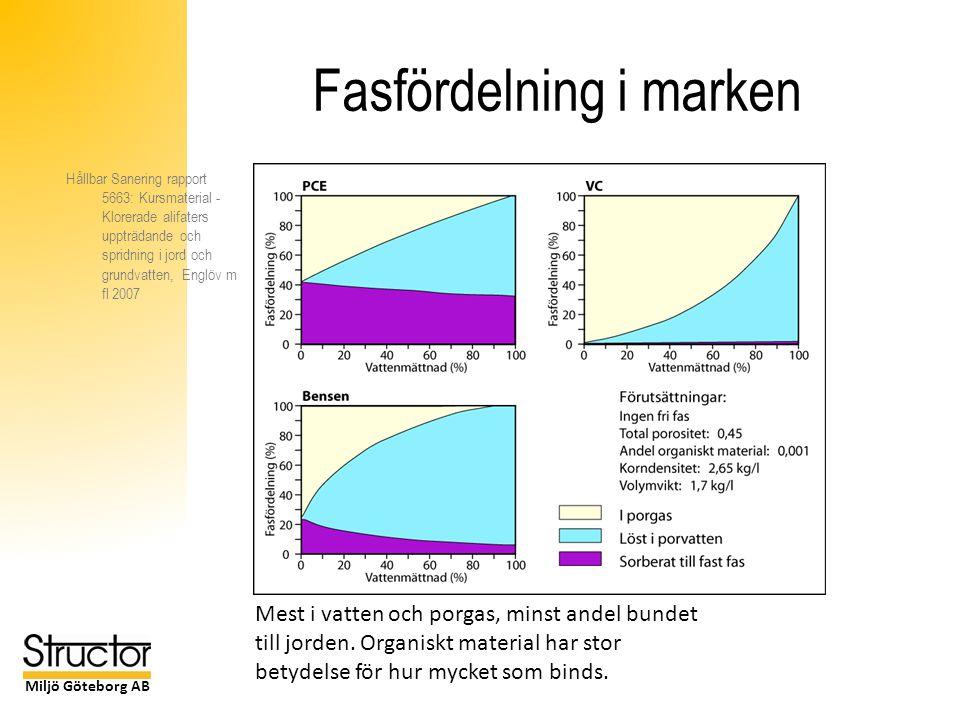 Miljö Göteborg AB Fasfördelning i marken Mest i vatten och porgas, minst andel bundet till jorden.