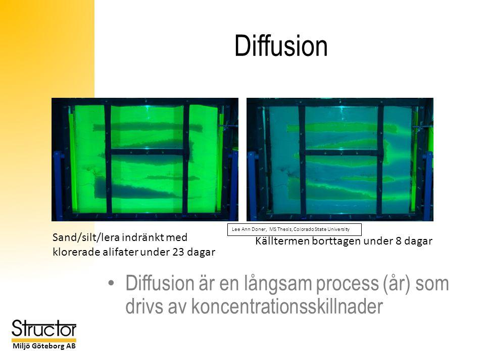 Miljö Göteborg AB Diffusion Diffusion är en långsam process (år) som drivs av koncentrationsskillnader Lee Ann Doner, MS Thesis, Colorado State University Sand/silt/lera indränkt med klorerade alifater under 23 dagar Källtermen borttagen under 8 dagar