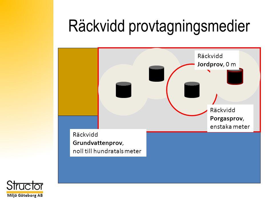 Miljö Göteborg AB Räckvidd provtagningsmedier Räckvidd Jordprov, 0 m Räckvidd Porgasprov, enstaka meter Räckvidd Grundvattenprov, noll till hundratals meter