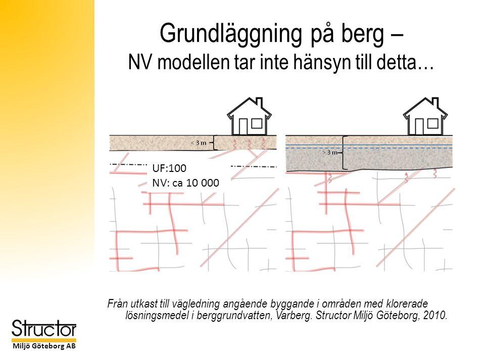Miljö Göteborg AB Grundläggning på berg – NV modellen tar inte hänsyn till detta… Från utkast till vägledning angående byggande i områden med klorerade lösningsmedel i berggrundvatten, Varberg.