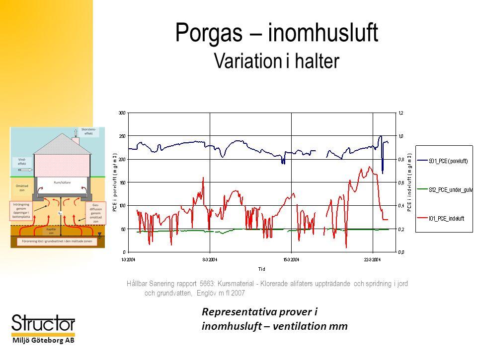 Miljö Göteborg AB Porgas – inomhusluft Variation i halter Hållbar Sanering rapport 5663: Kursmaterial - Klorerade alifaters uppträdande och spridning i jord och grundvatten, Englöv m fl 2007 Representativa prover i inomhusluft – ventilation mm
