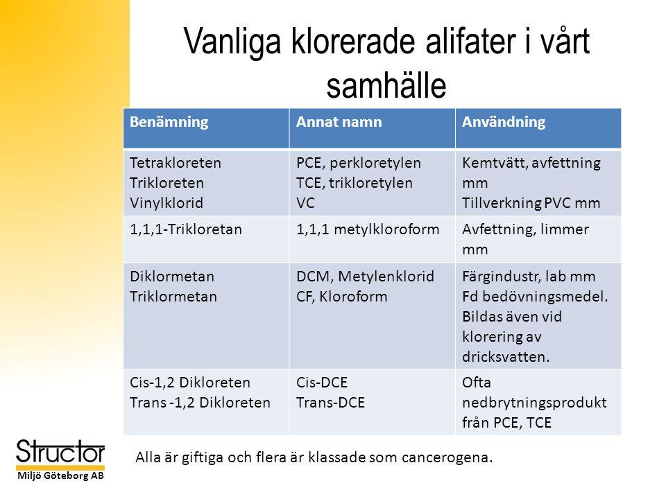 Miljö Göteborg AB Vanliga klorerade alifater i vårt samhälle BenämningAnnat namnAnvändning Tetrakloreten Trikloreten Vinylklorid PCE, perkloretylen TCE, trikloretylen VC Kemtvätt, avfettning mm Tillverkning PVC mm 1,1,1-Trikloretan1,1,1 metylkloroformAvfettning, limmer mm Diklormetan Triklormetan DCM, Metylenklorid CF, Kloroform Färgindustr, lab mm Fd bedövningsmedel.