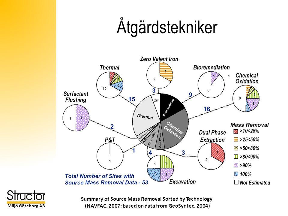 Miljö Göteborg AB Åtgärdstekniker Summary of Source Mass Removal Sorted by Technology (NAVFAC, 2007; based on data from GeoSyntec, 2004)