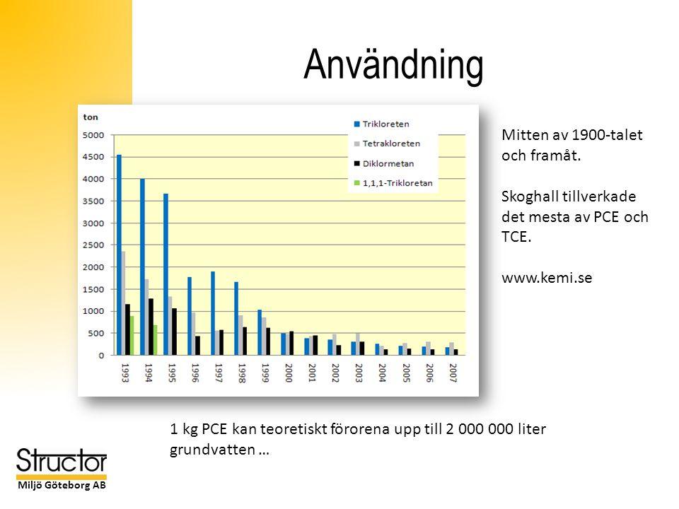 Miljö Göteborg AB Risker - dricksvatten Drickvatten (µg/l) KloretenerSverigeDanmarkUSA PCE 10 15 TCE 15 1,1-DCE 17 c-DCE 170 t-DCE 1100 VC0,5 0,32 Kloretaner 1,1,1-TCA1200 1,1,2-TCA5 1,1-DCA 1,2-DCA3 5 CA Klormetaner CF (kloroform)50 1 Det räcker med mycket små mängder klorerade lösningsmedel för att riktvärdena skall överskridas Tänk på: Diffusion till finkorniga jordar