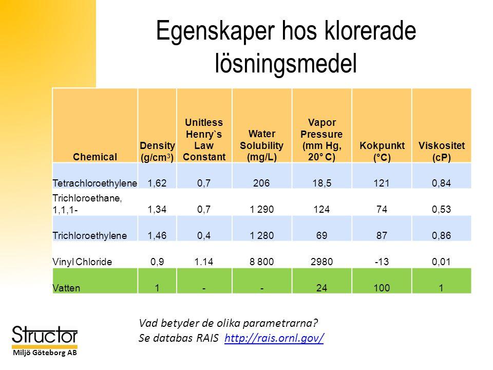 Miljö Göteborg AB Egenskaper hos klorerade lösningsmedel Chemical Density (g/cm 3 ) Unitless Henry`s Law Constant Water Solubility (mg/L) Vapor Pressure (mm Hg, 20° C) Kokpunkt (°C) Viskositet (cP) Tetrachloroethylene1,620,720618,51210,84 Trichloroethane, 1,1,1-1,340,71 290124740,53 Trichloroethylene1,460,41 28069870,86 Vinyl Chloride0,91.148 8002980-130,01 Vatten1--241001 Vad betyder de olika parametrarna.