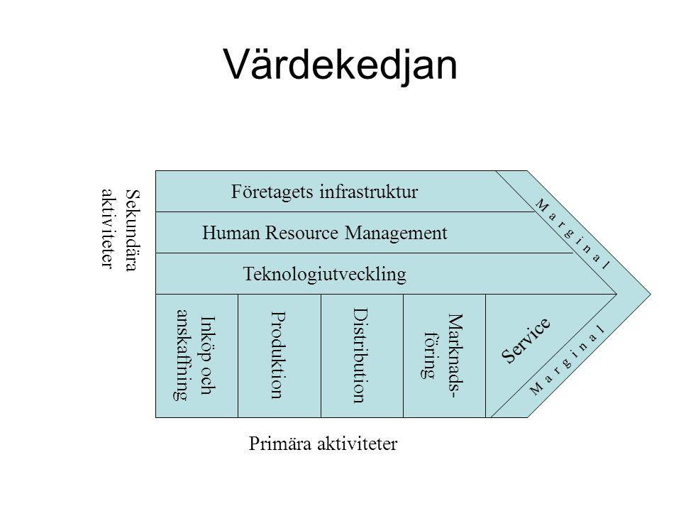 Värdekedjan Teknologiutveckling Företagets infrastruktur Human Resource Management M a r g i n a l Inköp och anskaffning Produktion Distribution Markn