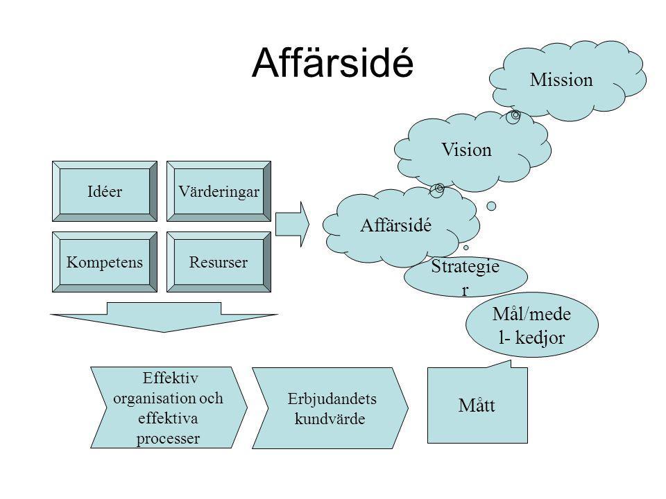 Affärsidé Mission Vision Affärsidé IdéerVärderingar KompetensResurser Effektiv organisation och effektiva processer Erbjudandets kundvärde Strategie r