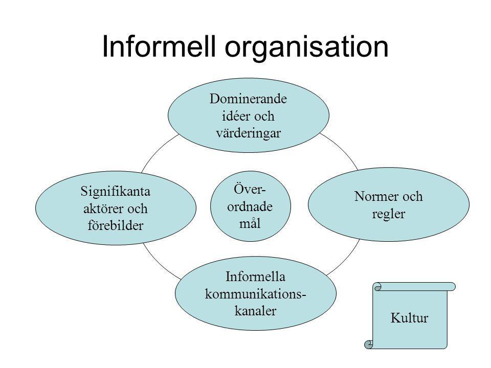 Informell organisation Över- ordnade mål Informella kommunikations- kanaler Dominerande idéer och värderingar Signifikanta aktörer och förebilder Norm