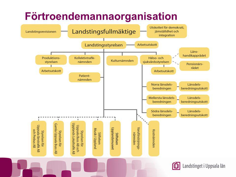 Varuförsörjningsnämnden  Tillsammans med landstingen i Dalarna, Västmanland, Sörmland och Örebro har landstinget bildat en gemensam nämnd för varuförsörjningen.
