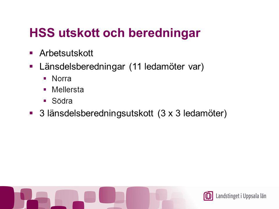 HSS utskott och beredningar  Arbetsutskott  Länsdelsberedningar (11 ledamöter var)  Norra  Mellersta  Södra  3 länsdelsberedningsutskott (3 x 3