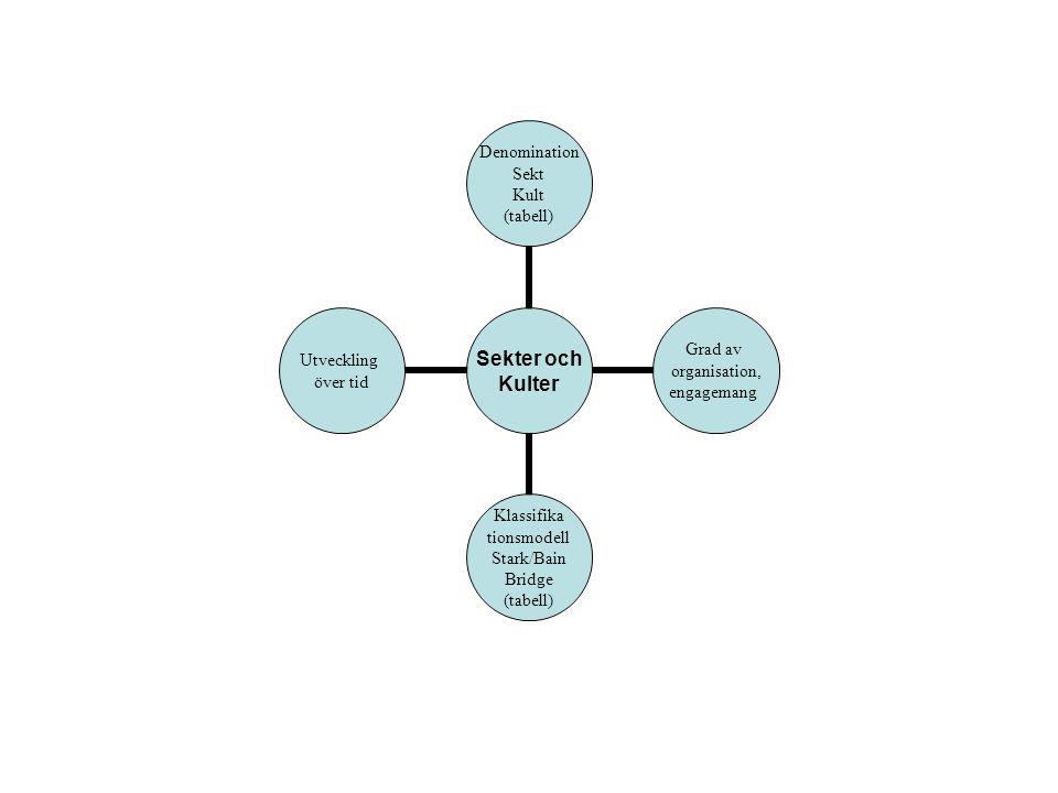 Sekter och Kulter Denomination Sekt Kult (tabell) Grad av organisation, engagemang Klassifika tionsmodell Stark/Bain Bridge (tabell) Utveckling över tid