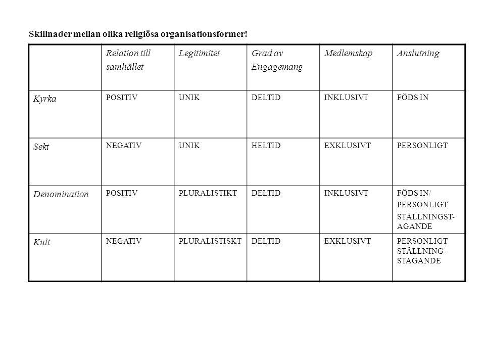 Relation till samhället LegitimitetGrad av Engagemang MedlemskapAnslutning Kyrka POSITIVUNIKDELTIDINKLUSIVTFÖDS IN Sekt NEGATIVUNIKHELTIDEXKLUSIVTPERSONLIGT Denomination POSITIVPLURALISTIKTDELTIDINKLUSIVTFÖDS IN/ PERSONLIGT STÄLLNINGST- AGANDE Kult NEGATIVPLURALISTISKTDELTIDEXKLUSIVTPERSONLIGT STÄLLNING- STAGANDE Skillnader mellan olika religiösa organisationsformer!