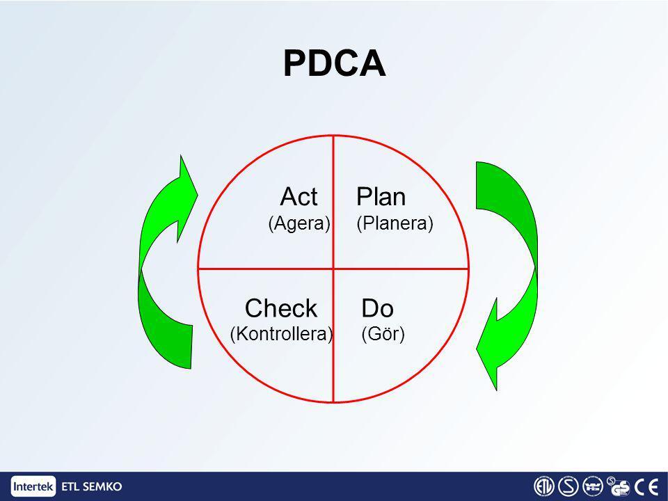 PDCA (Gör)(Kontrollera) (Planera)(Agera) ActPlan CheckDo